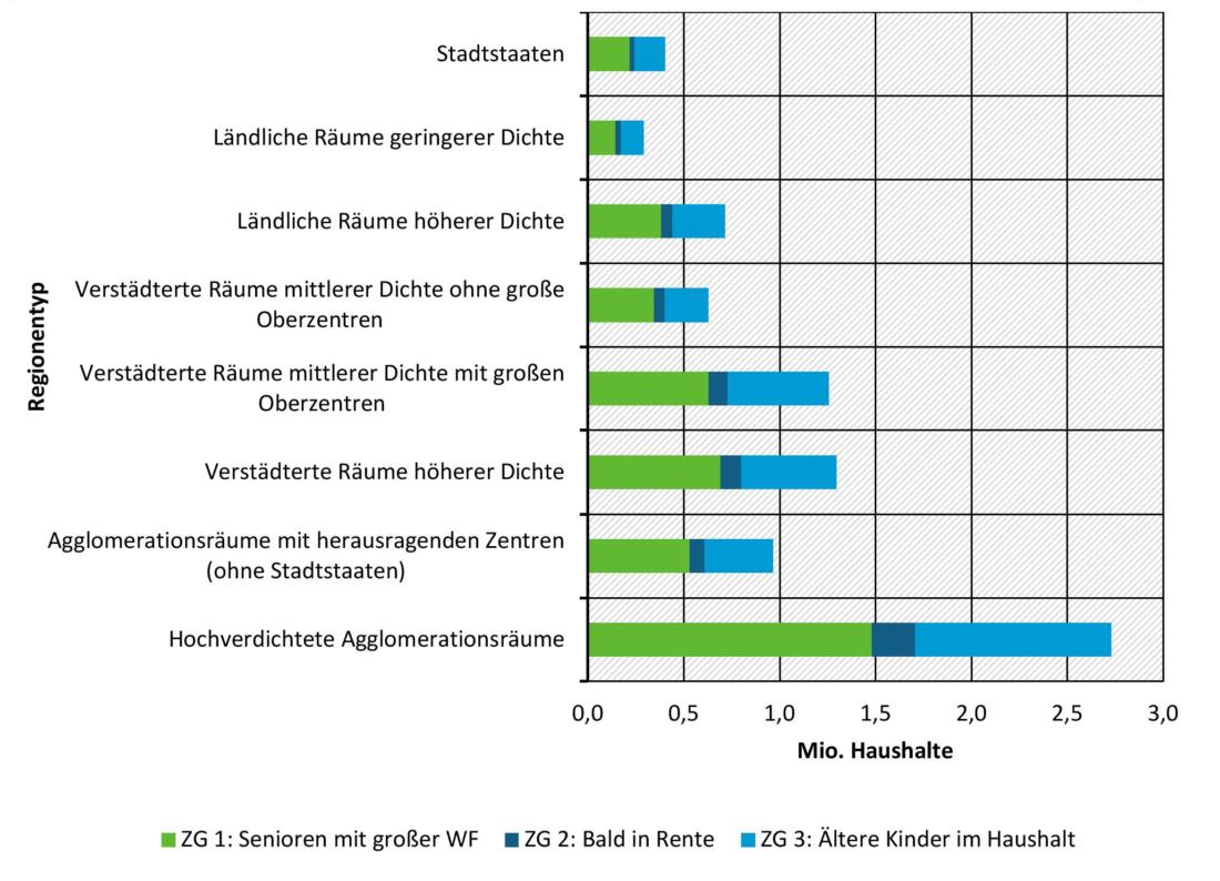 Die Grafik zeigt die Anzahl der Haushalte der drei Zielgruppen: Senioren mit großer Wohnfläche, Bald in Rente und Ältere Kinder im Haushalt. Die Zielgruppen sind acht Regionen zugeordnet.