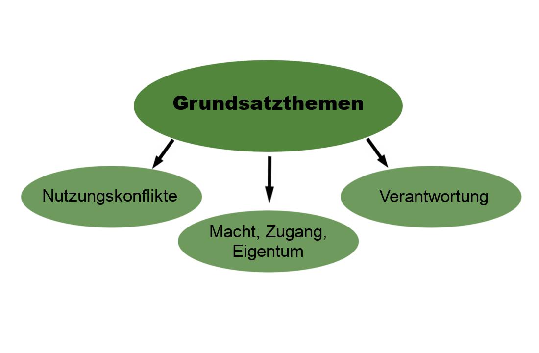 """Grafik, die die Grundsatzthemen der Ressourcennutzung aufschlüsselt. Übergeordnet ein grünes Oval in dem """"Grundsatzthemen"""" steht. Davon gehen drei Pfeile nach unten, zu drei Ovalen mit den Themen """"Nutzungskonflikte"""", """"Macht, Zugang, Eigentum"""" und """"Verantwortung""""."""