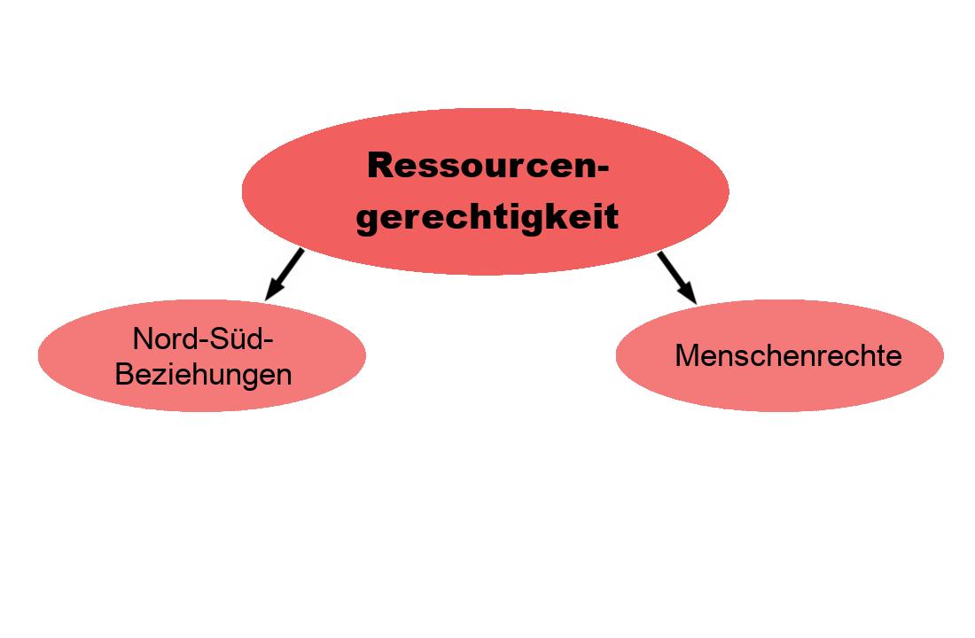 """Grafik zur Aufschlüsselung des Themenfeldes Ressourcengerechtigkeit. Übergeordnet ein rotes Oval in dem """"Ressourcengerechtigkeit"""" steht. DAvon gehen zwei Pfeile nach unten in die Unterthemen """"Nord-Süd-Beziehungen"""" und """"Menschenrechte""""."""