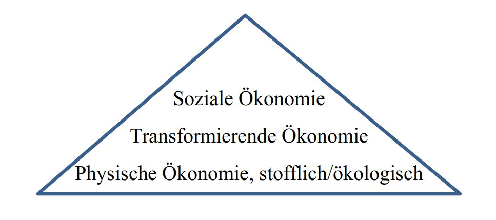 """Dreieck, dass die Hierarchie der Ebenen des Wirtschaftens. Unten """"physische Ökonomie, stofflich/ökologisch"""", darüber """"Transformierende Ökonomie"""" und an der Spitze die """"Soziale Ökonomie""""."""